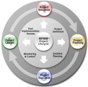 project lifecycle by Dominic Docherty