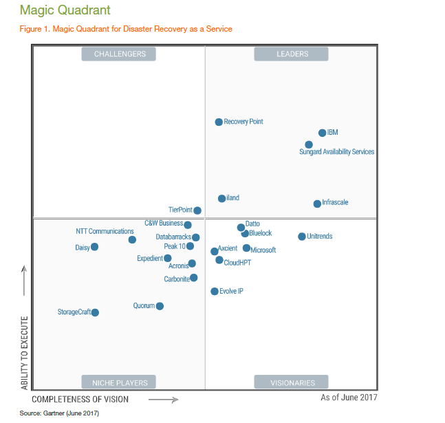 gartner-report.png