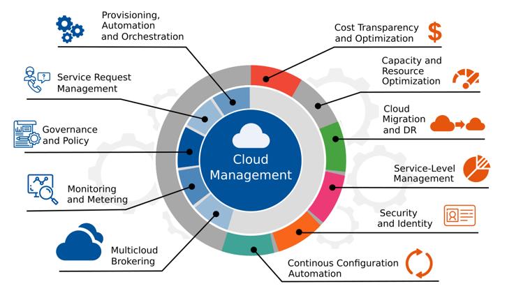 Cloud Management - Infographics