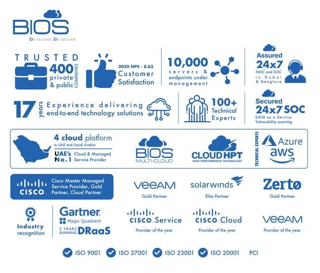 bios infographic